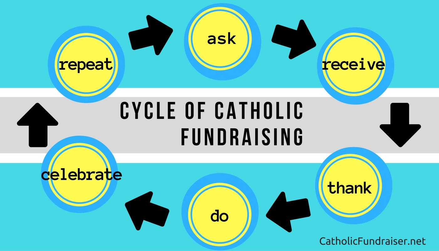 CYCLE OF CATHOLIC FUNDRAISING